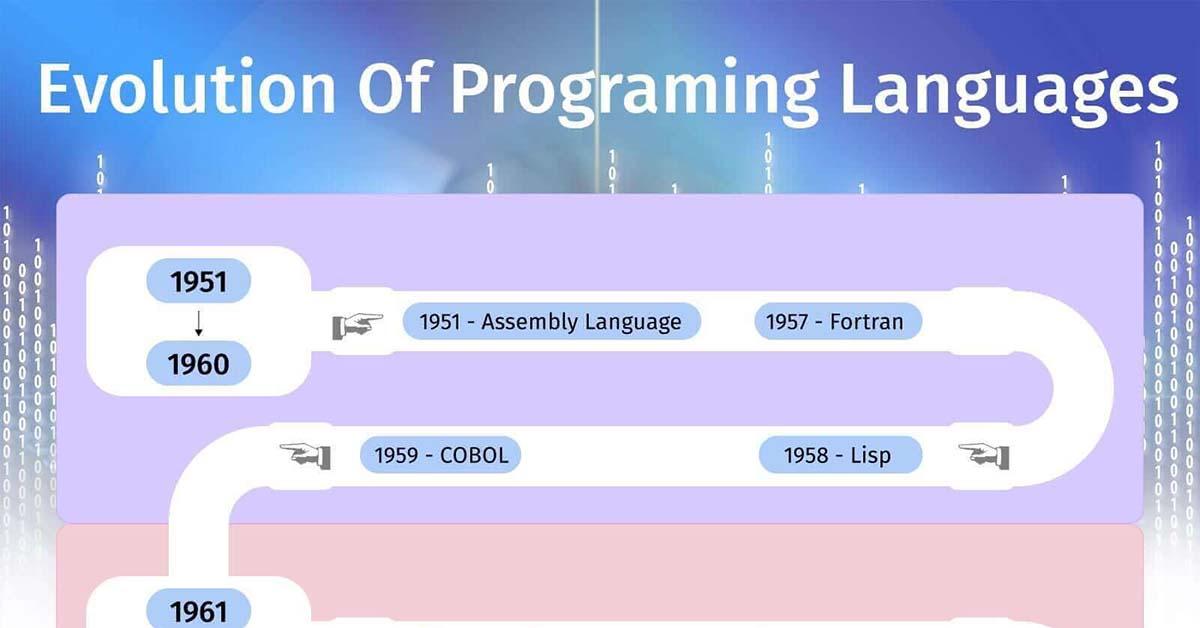 Evolution Of Programming Languages | TechnoLush