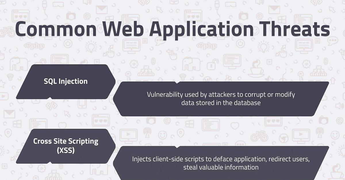 Common Web Application Threats   TechnoLush