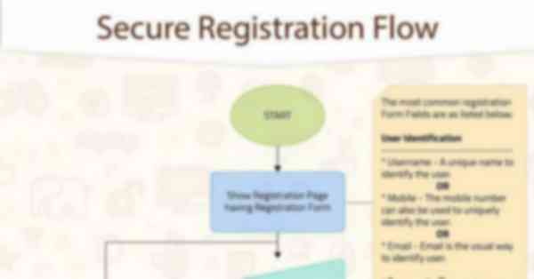 Secure Registration Flow