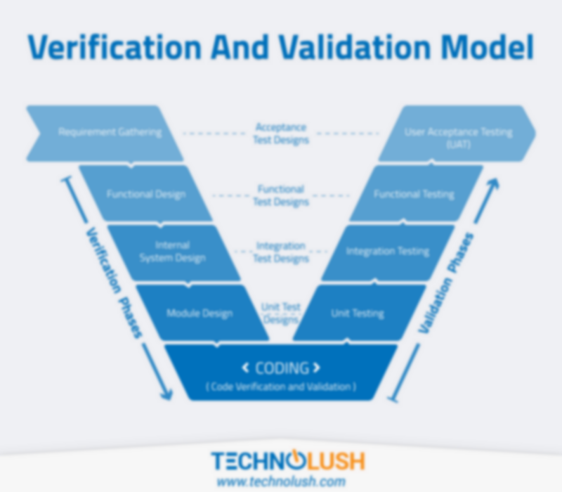 Verification & Validation Model