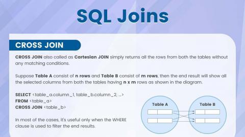 SQL Joins | TechnoLush