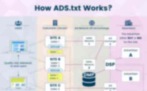 How To Declare Authorized Digital Sellers Using ads.txt?