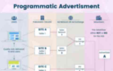 How Does Programmatic Advertising Works?