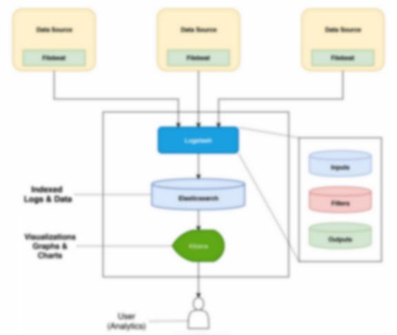 The ELK Stack ( Elasticsearch, Logstash, and Kibana ) Using Filebeat