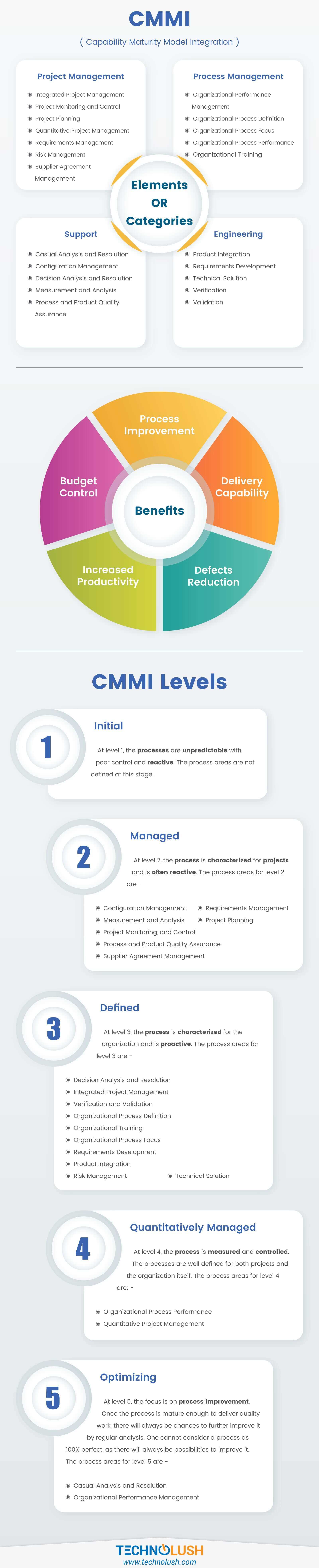 Capability Maturity Model Integration (CMMI) levels